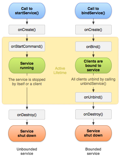 Android-service lifecycle.png