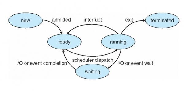 Process-state.jpg